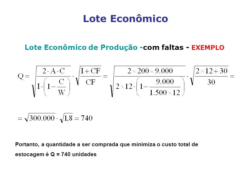Lote Econômico Lote Econômico de Produção -com faltas - EXEMPLO Portanto, a quantidade a ser comprada que minimiza o custo total de estocagem é Q = 74