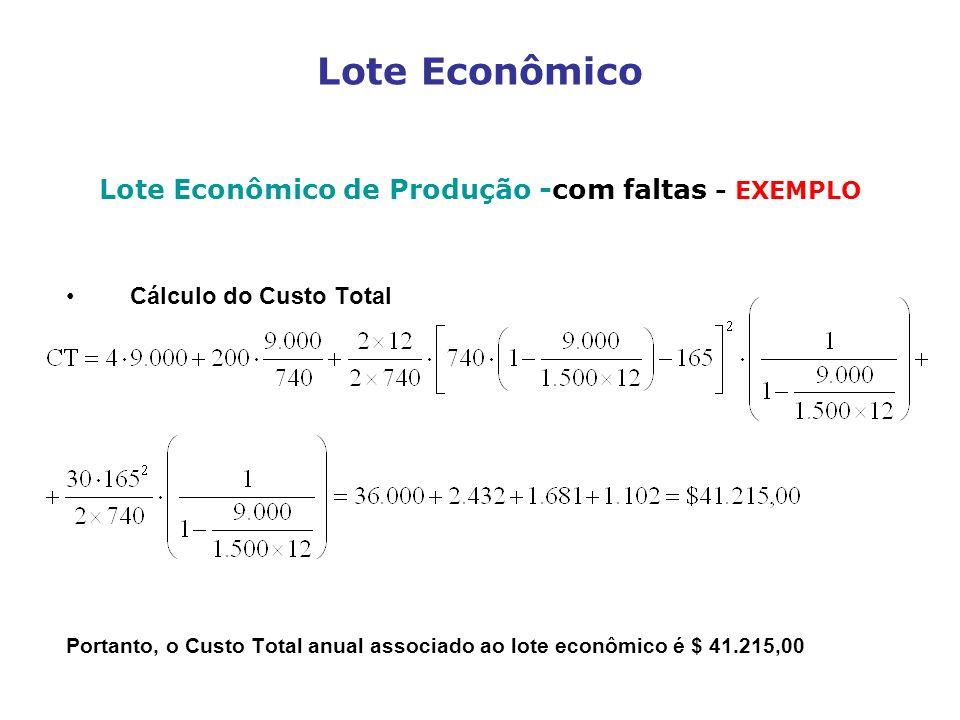 Lote Econômico Lote Econômico de Produção -com faltas - EXEMPLO Cálculo do Custo Total Portanto, o Custo Total anual associado ao lote econômico é $ 4