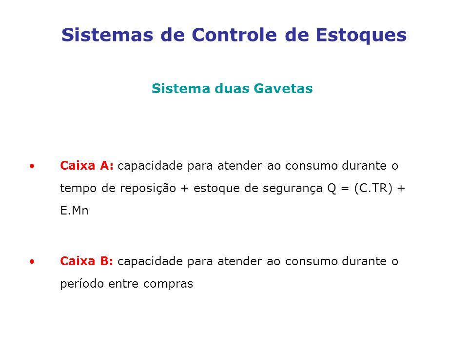 Sistemas de Controle de Estoques Sistema duas Gavetas Caixa A: capacidade para atender ao consumo durante o tempo de reposição + estoque de segurança