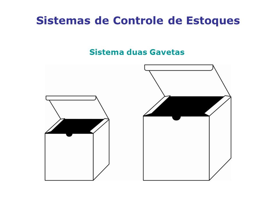 Sistemas de Controle de Estoques Sistema duas Gavetas
