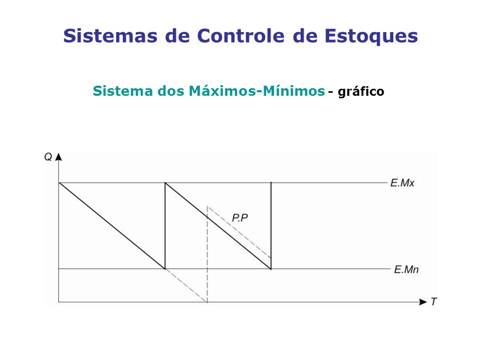 Sistemas de Controle de Estoques Sistema dos Máximos-Mínimos - gráfico