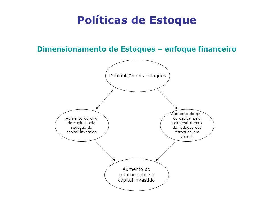 Políticas de Estoque Dimensionamento de Estoques – enfoque financeiro Diminuição dos estoques Aumento do giro do capital pela redução do capital inves