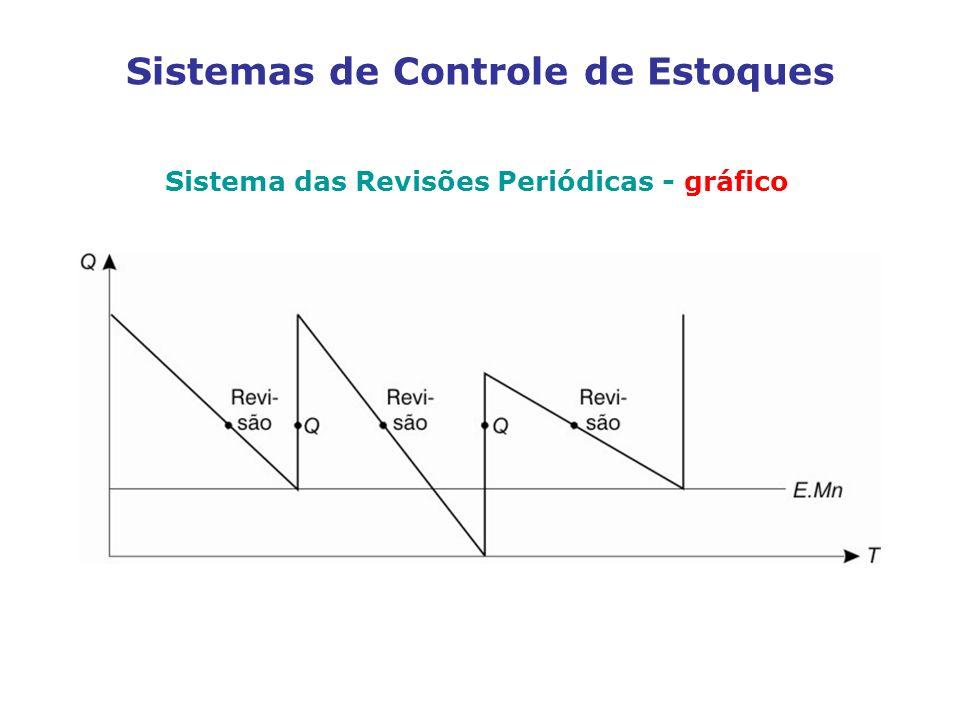 Sistemas de Controle de Estoques Sistema das Revisões Periódicas - gráfico