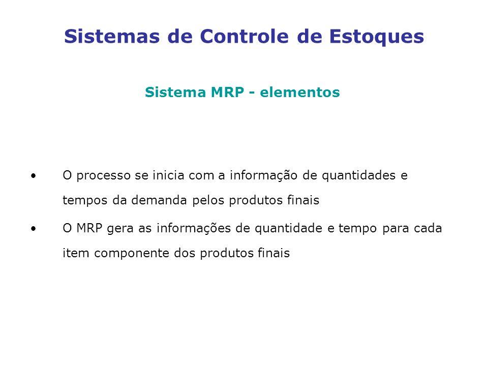 Sistemas de Controle de Estoques Sistema MRP - elementos O processo se inicia com a informação de quantidades e tempos da demanda pelos produtos finai
