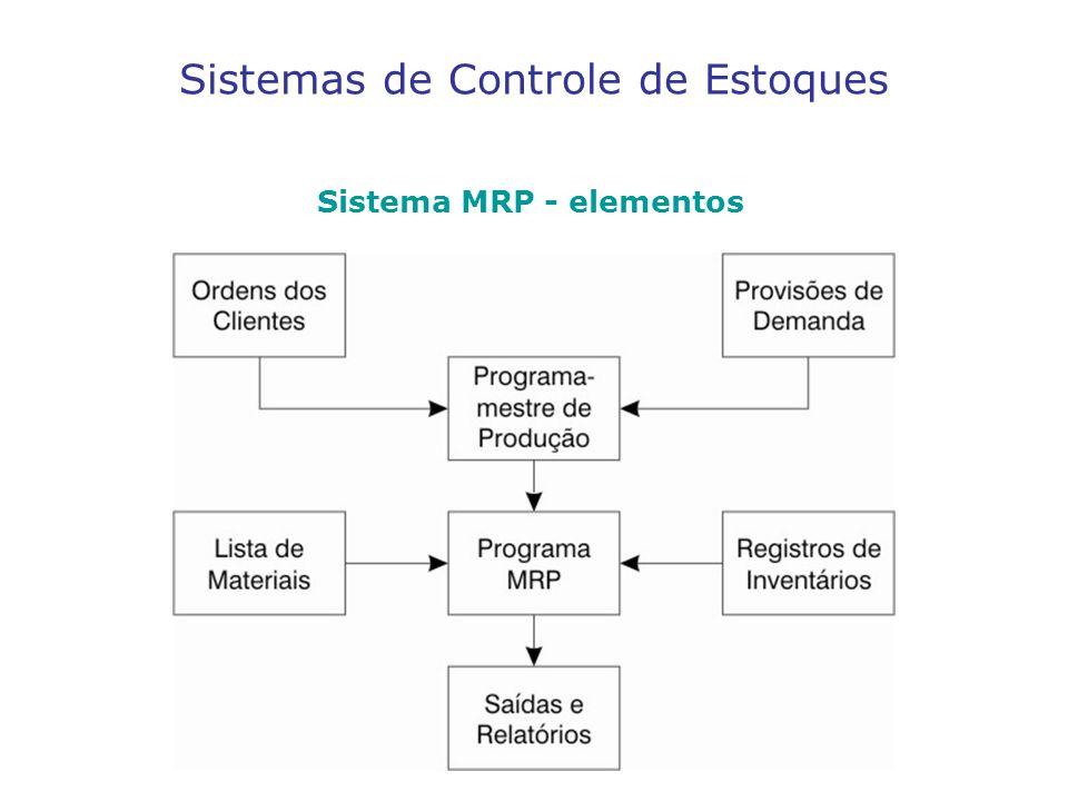 Sistemas de Controle de Estoques Sistema MRP - elementos