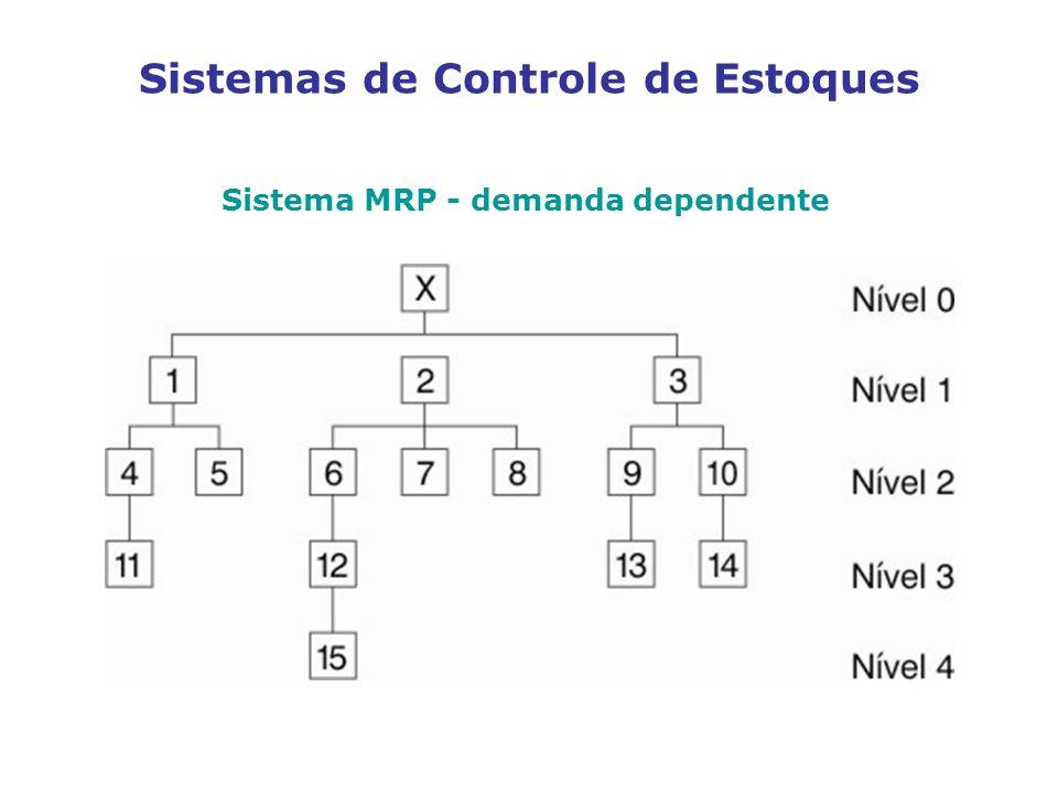 Sistemas de Controle de Estoques Sistema MRP - demanda dependente
