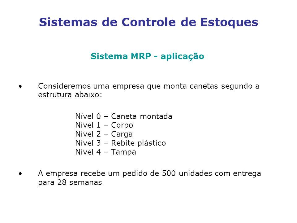 Sistemas de Controle de Estoques Sistema MRP - aplicação Consideremos uma empresa que monta canetas segundo a estrutura abaixo: Nível 0 – Caneta monta