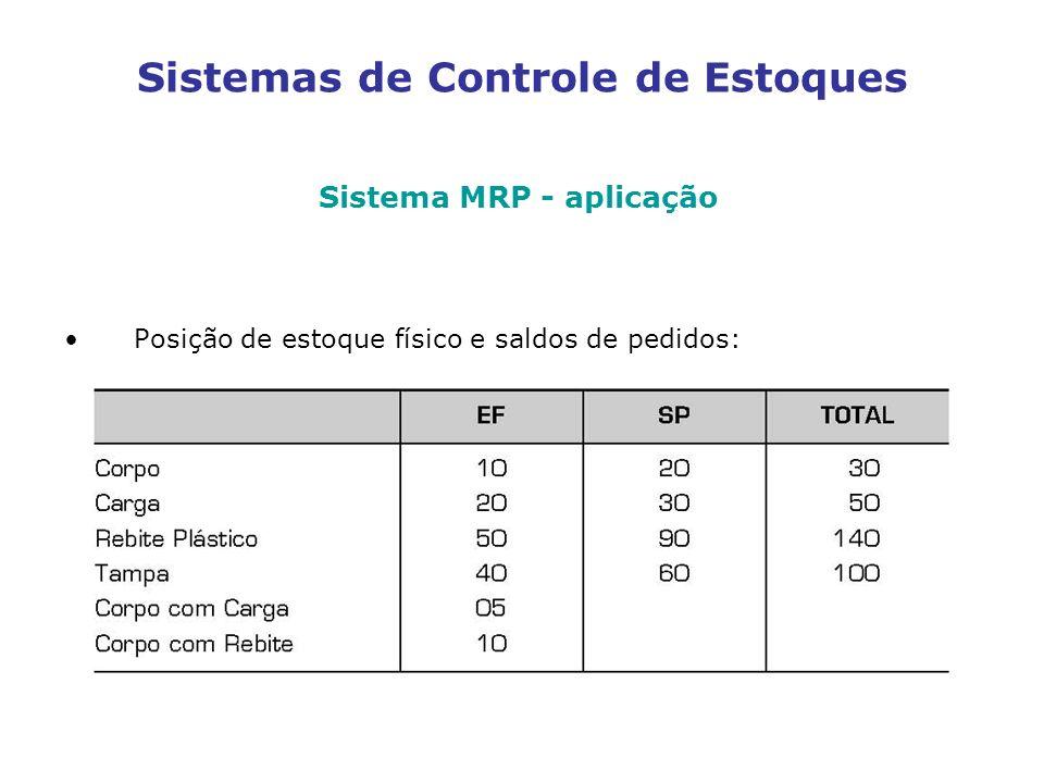 Sistemas de Controle de Estoques Sistema MRP - aplicação Posição de estoque físico e saldos de pedidos: