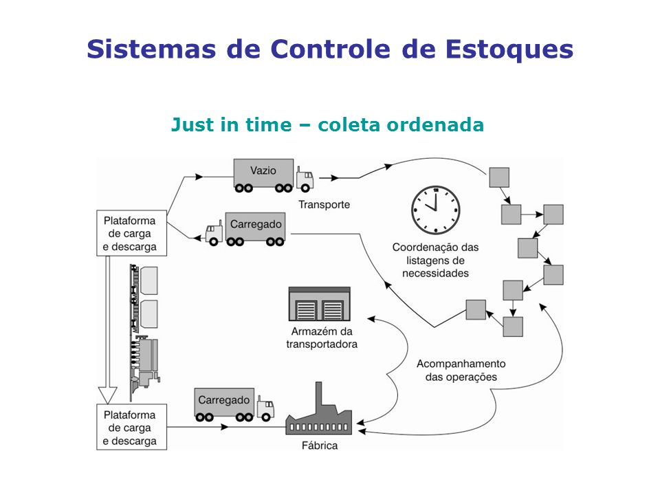 Sistemas de Controle de Estoques Just in time – coleta ordenada INSERIR FIGURA 2.45