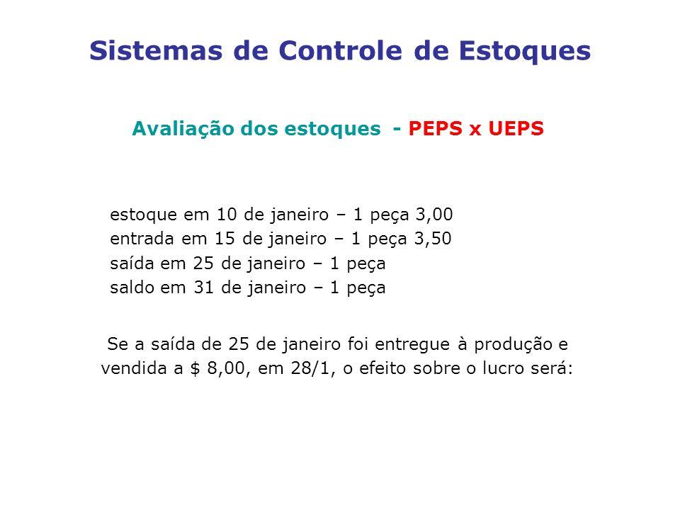 Sistemas de Controle de Estoques Avaliação dos estoques - PEPS x UEPS estoque em 10 de janeiro – 1 peça 3,00 entrada em 15 de janeiro – 1 peça 3,50 sa