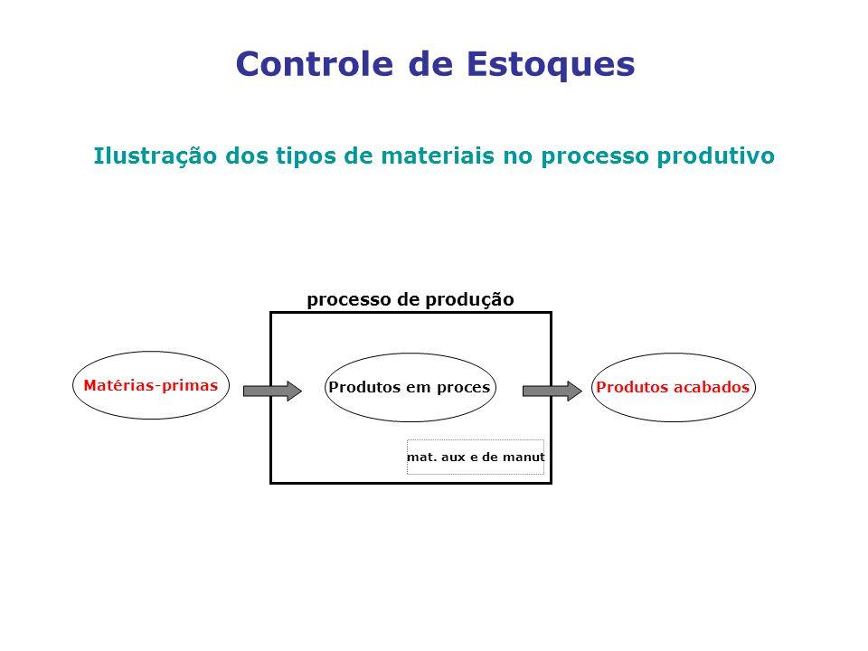Controle de Estoques Ilustração dos tipos de materiais no processo produtivo Matérias-primas Produtos em procesProdutos acabados mat. aux e de manut p