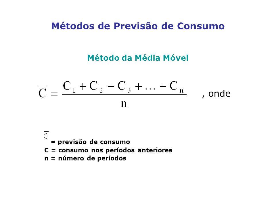 Métodos de Previsão de Consumo Método da Média Móvel = previsão de consumo C = consumo nos períodos anteriores n = número de períodos, onde