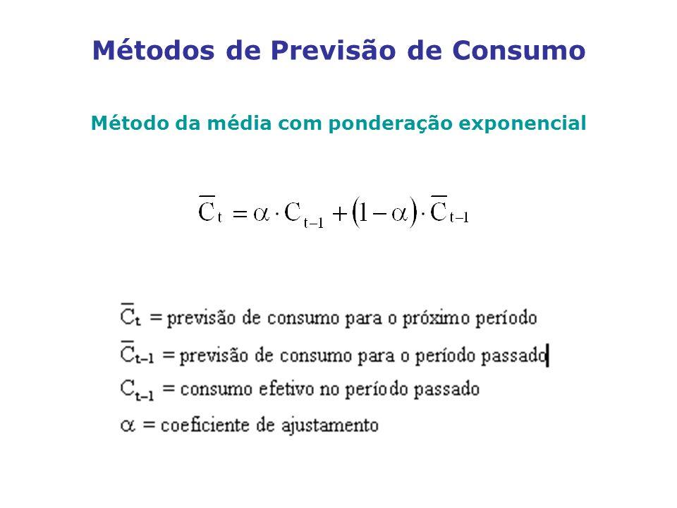 Métodos de Previsão de Consumo Método da média com ponderação exponencial