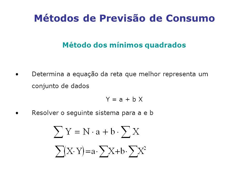 Métodos de Previsão de Consumo Método dos mínimos quadrados Determina a equação da reta que melhor representa um conjunto de dados Y = a + b X Resolve