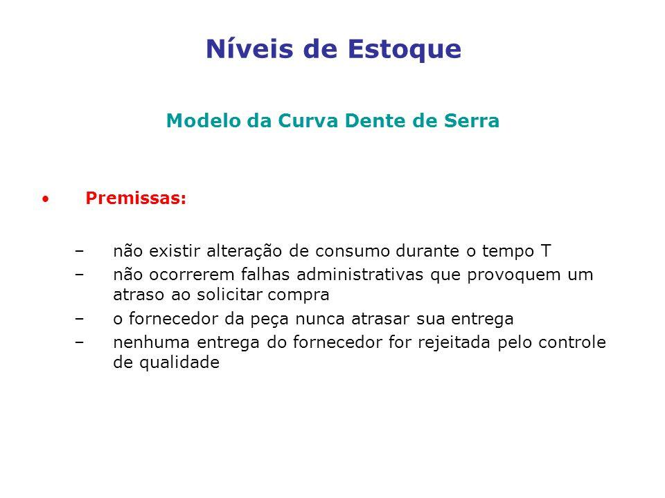 Níveis de Estoque Modelo da Curva Dente de Serra Premissas: –não existir alteração de consumo durante o tempo T –não ocorrerem falhas administrativas