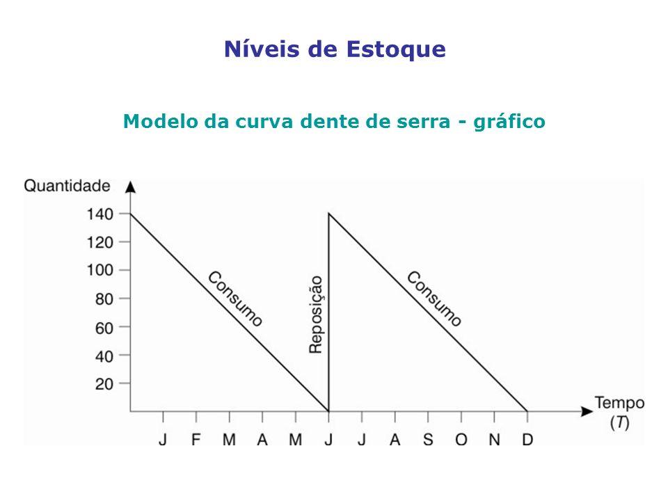 Níveis de Estoque Modelo da curva dente de serra - gráfico