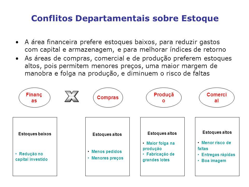 Conflitos Departamentais sobre Estoque A área financeira prefere estoques baixos, para reduzir gastos com capital e armazenagem, e para melhorar índic
