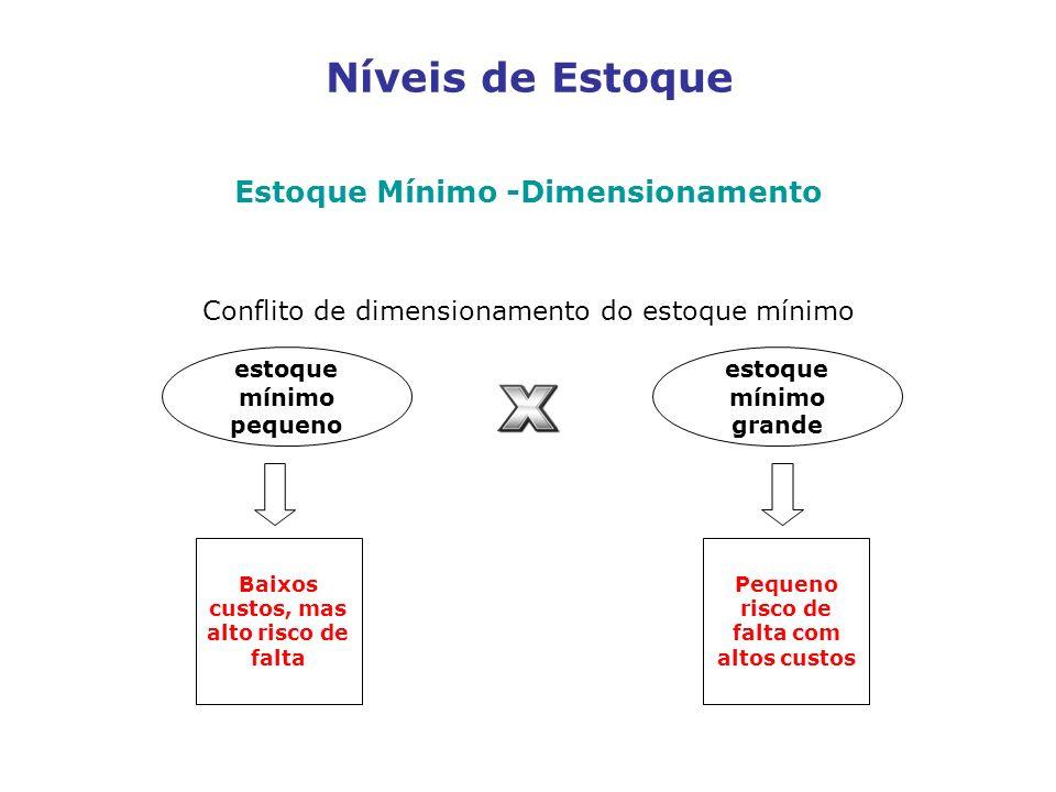 Níveis de Estoque Estoque Mínimo -Dimensionamento Conflito de dimensionamento do estoque mínimo estoque mínimo pequeno estoque mínimo grande Baixos cu