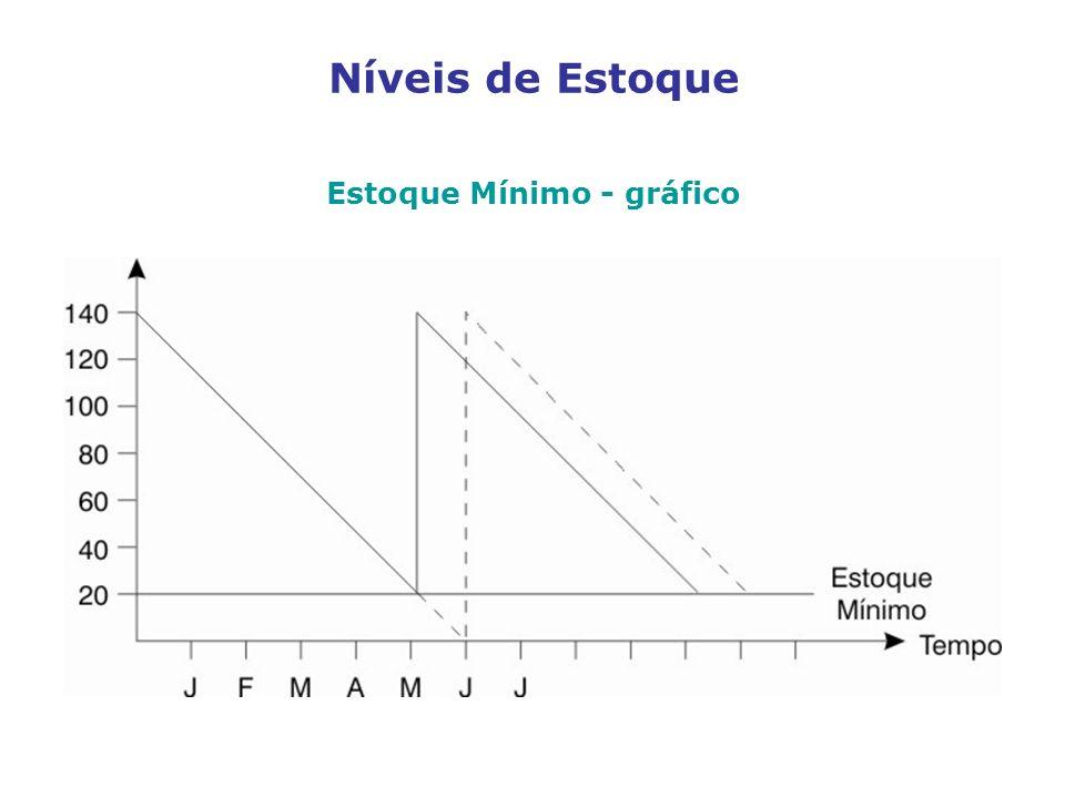 Níveis de Estoque Estoque Mínimo - gráfico