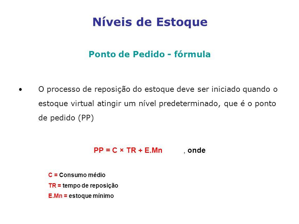 Níveis de Estoque Ponto de Pedido - fórmula O processo de reposição do estoque deve ser iniciado quando o estoque virtual atingir um nível predetermin