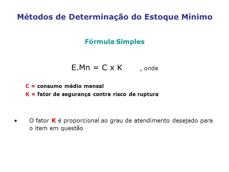 Métodos de Determinação do Estoque Mínimo Fórmula Simples E.Mn = C x K, onde C = consumo médio mensal K = fator de segurança contra risco de ruptura O