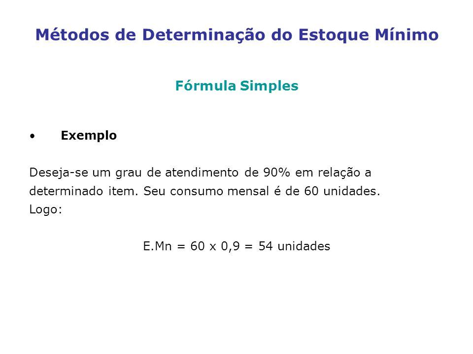 Métodos de Determinação do Estoque Mínimo Fórmula Simples Exemplo Deseja-se um grau de atendimento de 90% em relação a determinado item. Seu consumo m