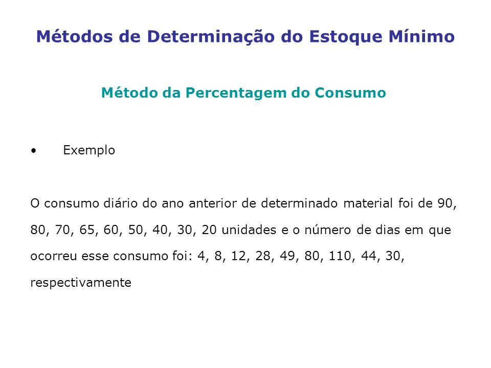 Métodos de Determinação do Estoque Mínimo Método da Percentagem do Consumo Exemplo O consumo diário do ano anterior de determinado material foi de 90,