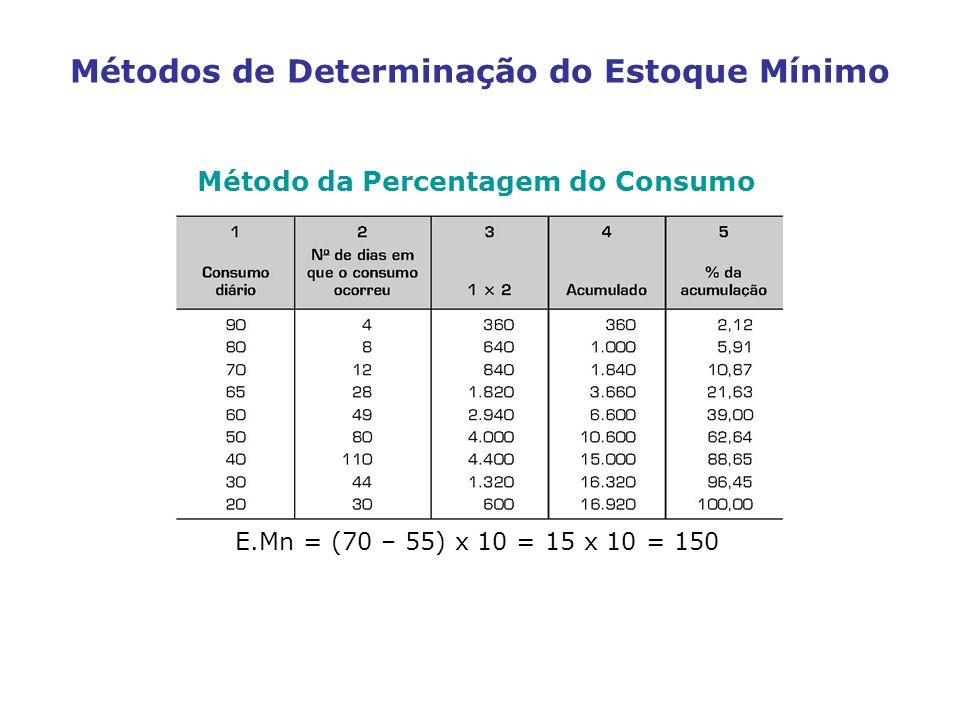 Métodos de Determinação do Estoque Mínimo Método da Percentagem do Consumo E.Mn = (70 – 55) x 10 = 15 x 10 = 150
