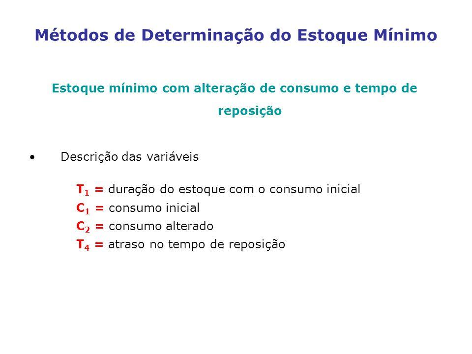Métodos de Determinação do Estoque Mínimo Estoque mínimo com alteração de consumo e tempo de reposição Descrição das variáveis T 1 = duração do estoqu