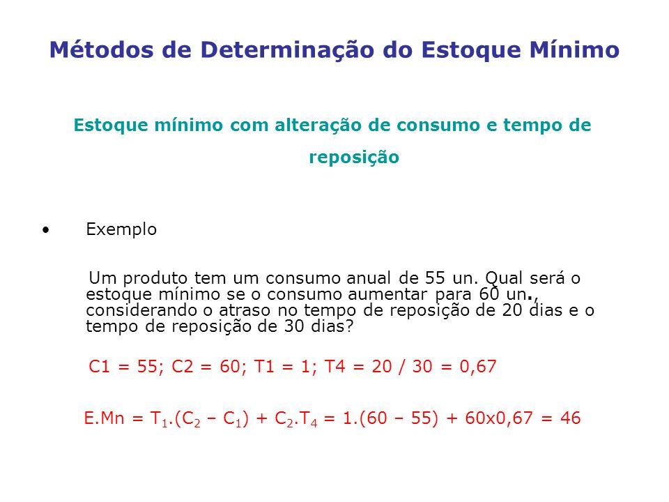 Métodos de Determinação do Estoque Mínimo Estoque mínimo com alteração de consumo e tempo de reposição Exemplo Um produto tem um consumo anual de 55 u