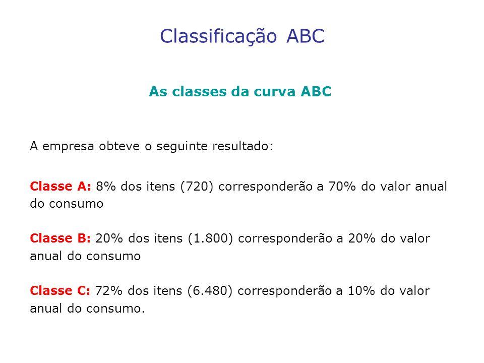 Classificação ABC As classes da curva ABC A empresa obteve o seguinte resultado: Classe A: 8% dos itens (720) corresponderão a 70% do valor anual do c