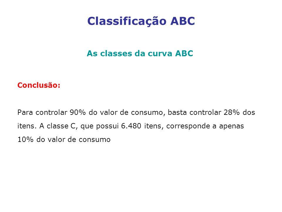 Classificação ABC As classes da curva ABC Conclusão: Para controlar 90% do valor de consumo, basta controlar 28% dos itens. A classe C, que possui 6.4