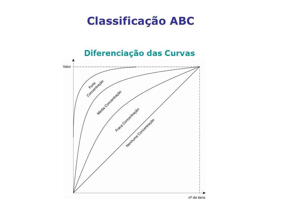Classificação ABC Diferenciação das Curvas