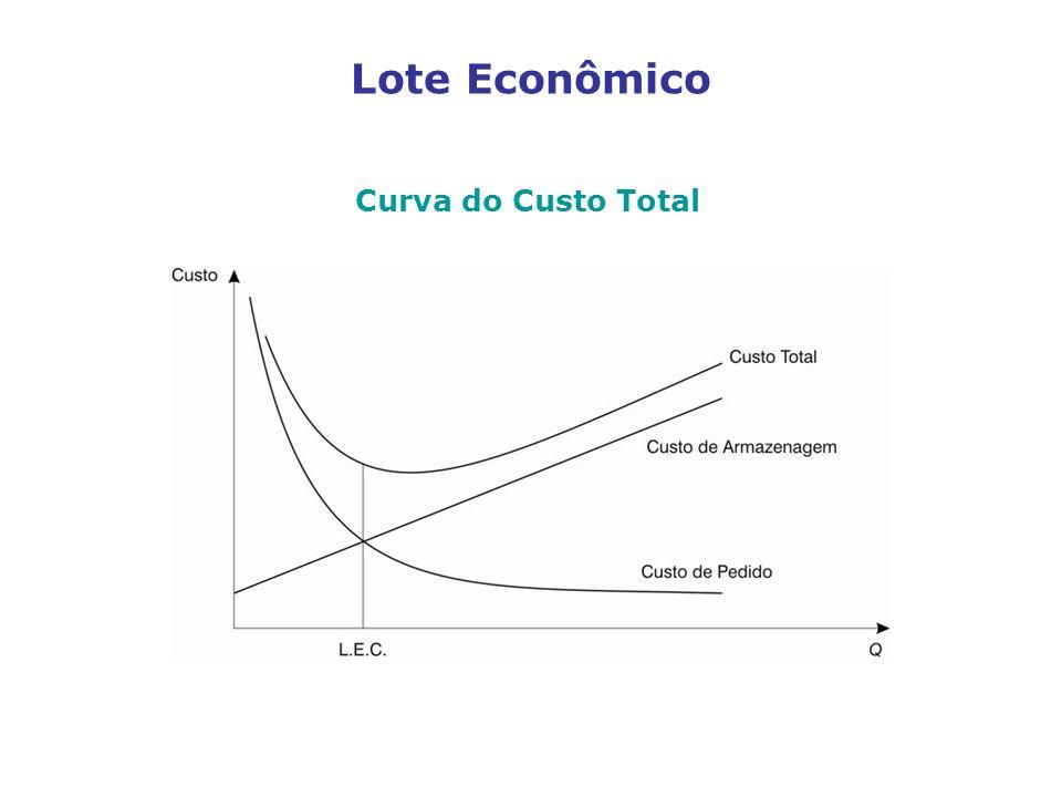 Lote Econômico Curva do Custo Total