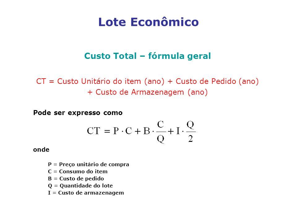 Lote Econômico Custo Total – fórmula geral CT = Custo Unitário do item (ano) + Custo de Pedido (ano) + Custo de Armazenagem (ano) Pode ser expresso co