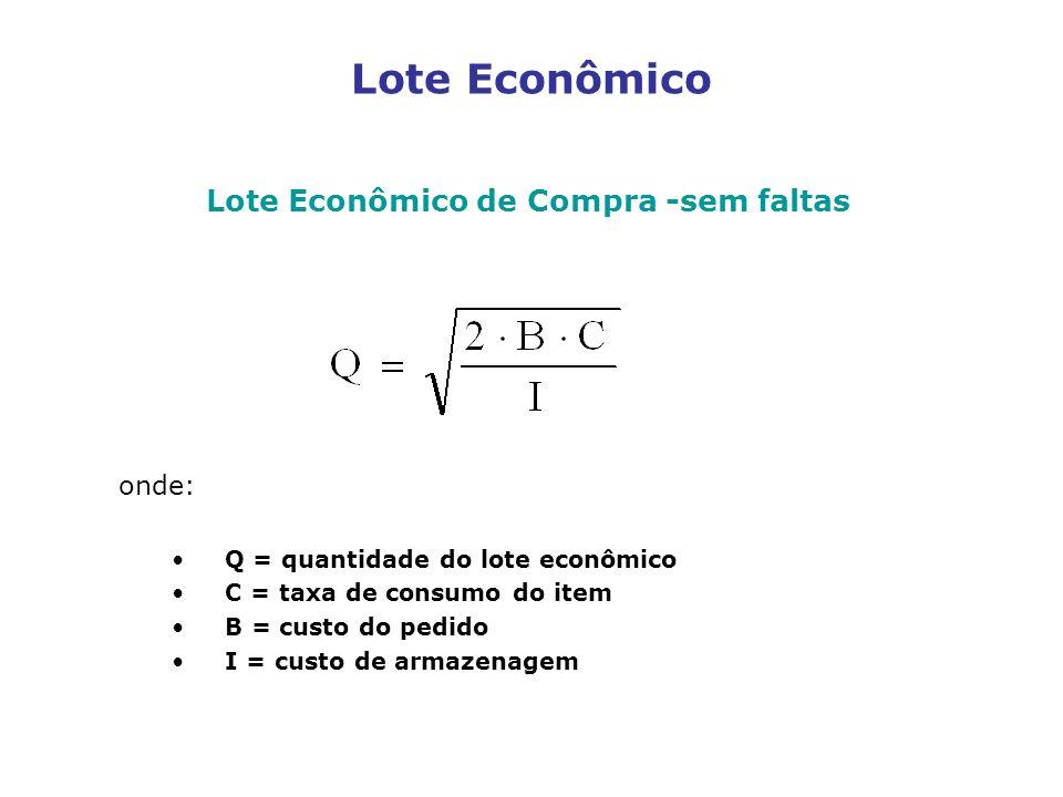 Lote Econômico Lote Econômico de Compra -sem faltas onde: Q = quantidade do lote econômico C = taxa de consumo do item B = custo do pedido I = custo d