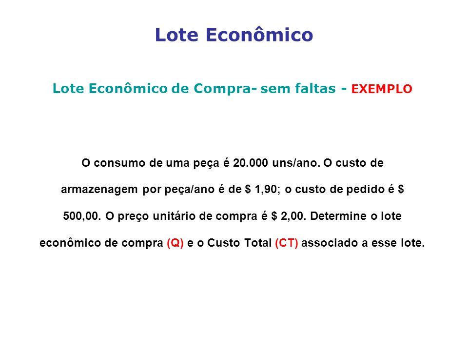 Lote Econômico Lote Econômico de Compra- sem faltas - EXEMPLO O consumo de uma peça é 20.000 uns/ano. O custo de armazenagem por peça/ano é de $ 1,90;