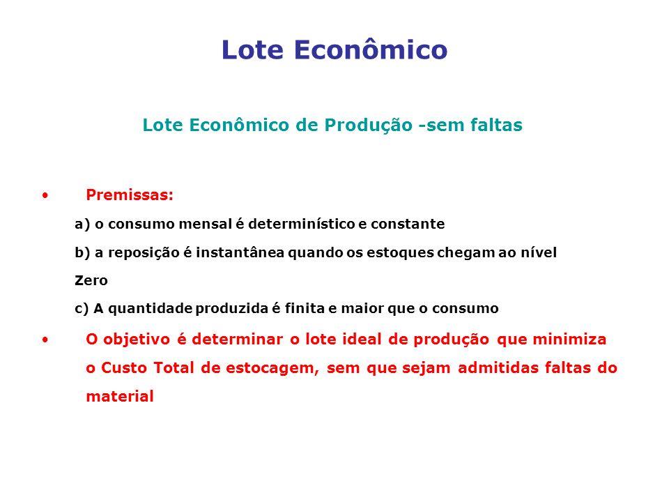 Lote Econômico Lote Econômico de Produção -sem faltas Premissas: a) o consumo mensal é determinístico e constante b) a reposição é instantânea quando