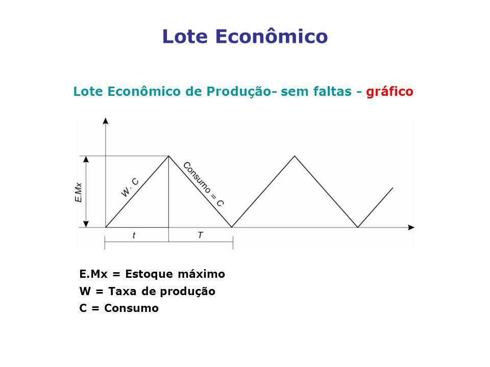 Lote Econômico Lote Econômico de Produção- sem faltas - gráfico E.Mx = Estoque máximo W = Taxa de produção C = Consumo