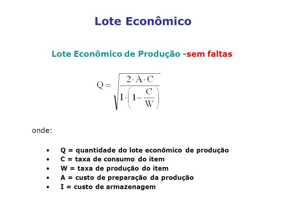 Lote Econômico Lote Econômico de Produção -sem faltas onde: Q = quantidade do lote econômico de produção C = taxa de consumo do item W = taxa de produ