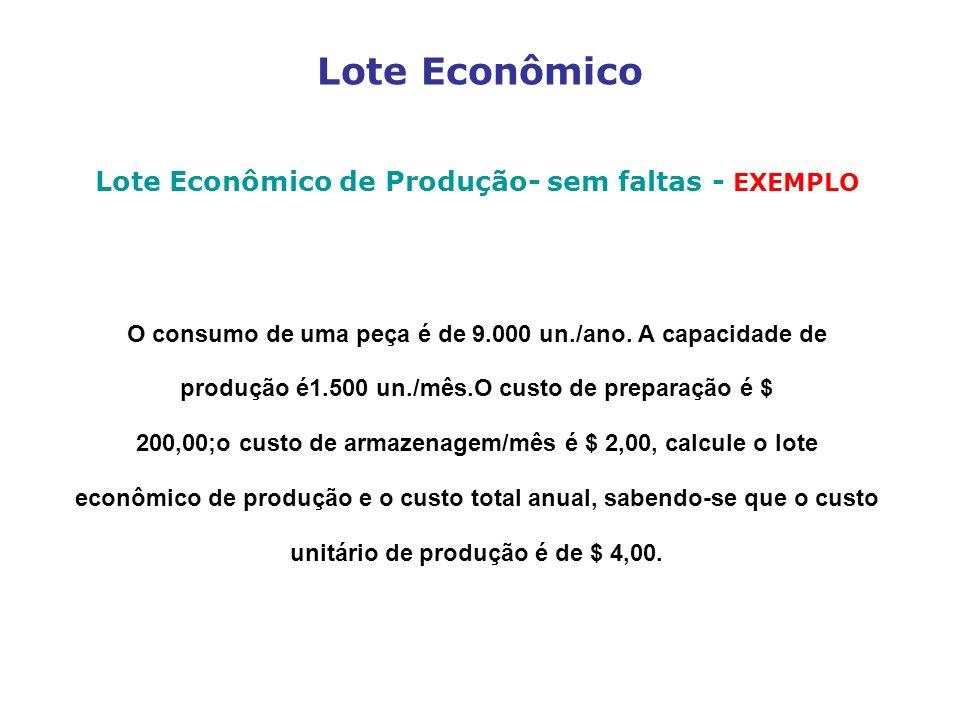Lote Econômico Lote Econômico de Produção- sem faltas - EXEMPLO O consumo de uma peça é de 9.000 un./ano. A capacidade de produção é1.500 un./mês.O cu