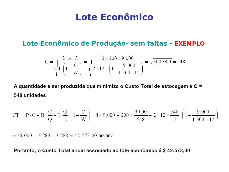 Lote Econômico Lote Econômico de Produção- sem faltas - EXEMPLO A quantidade a ser produzida que minimiza o Custo Total de estocagem é Q = 548 unidade