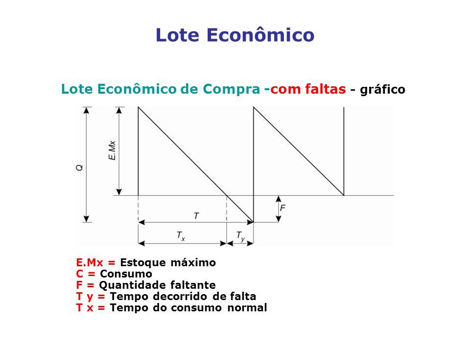 Lote Econômico Lote Econômico de Compra -com faltas - gráfico INSERIR FIGURA 2.33 E.Mx = Estoque máximo C = Consumo F = Quantidade faltante T y = Temp