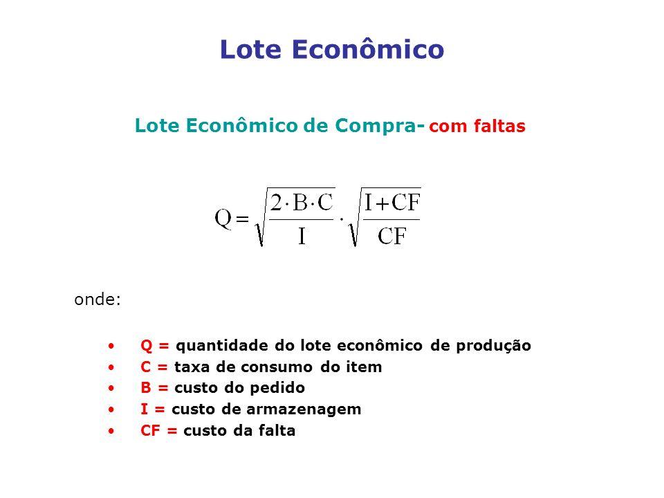 Lote Econômico Lote Econômico de Compra- com faltas onde: Q = quantidade do lote econômico de produção C = taxa de consumo do item B = custo do pedido