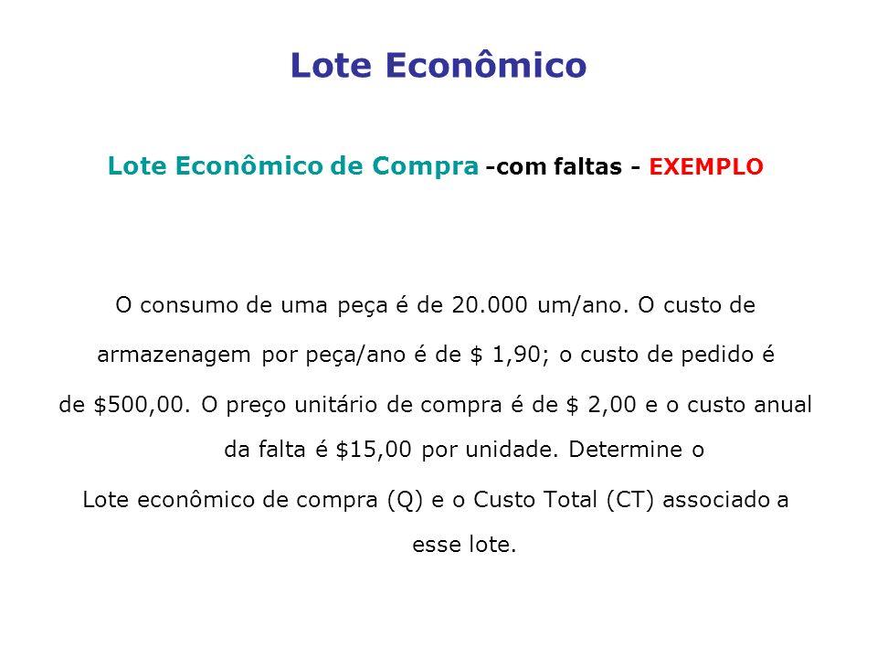 Lote Econômico Lote Econômico de Compra -com faltas - EXEMPLO O consumo de uma peça é de 20.000 um/ano. O custo de armazenagem por peça/ano é de $ 1,9