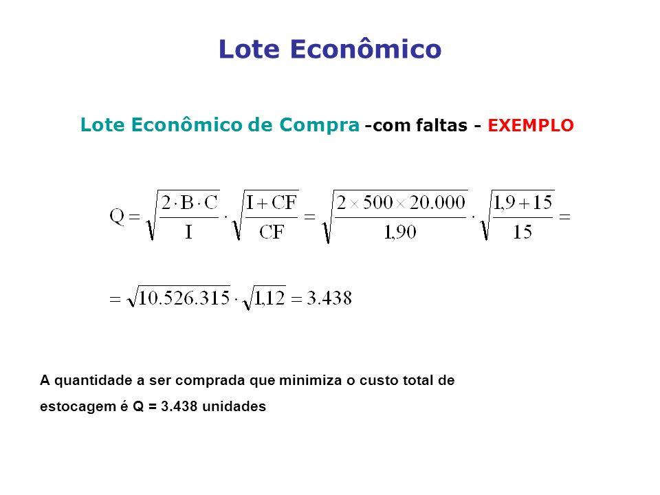 Lote Econômico Lote Econômico de Compra -com faltas - EXEMPLO A quantidade a ser comprada que minimiza o custo total de estocagem é Q = 3.438 unidades