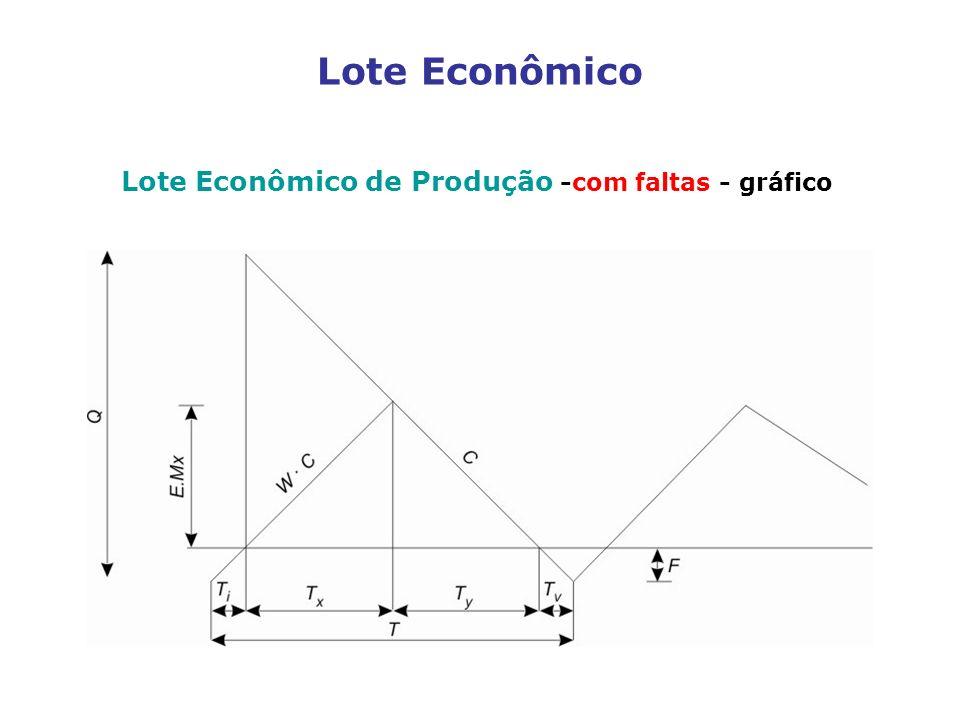 Lote Econômico Lote Econômico de Produção -com faltas - gráfico