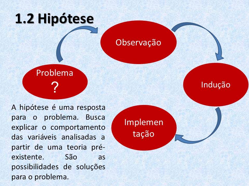 1.2 Hipótese Problema ? Observação Indução Implemen tação A hipótese é uma resposta para o problema. Busca explicar o comportamento das variáveis anal