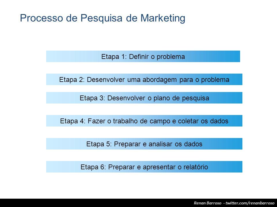 Renan Barroso - twitter.com/renanbarroso Processo de Pesquisa de Marketing Etapa 1: Definir o problema Etapa 3: Desenvolver o plano de pesquisa Etapa