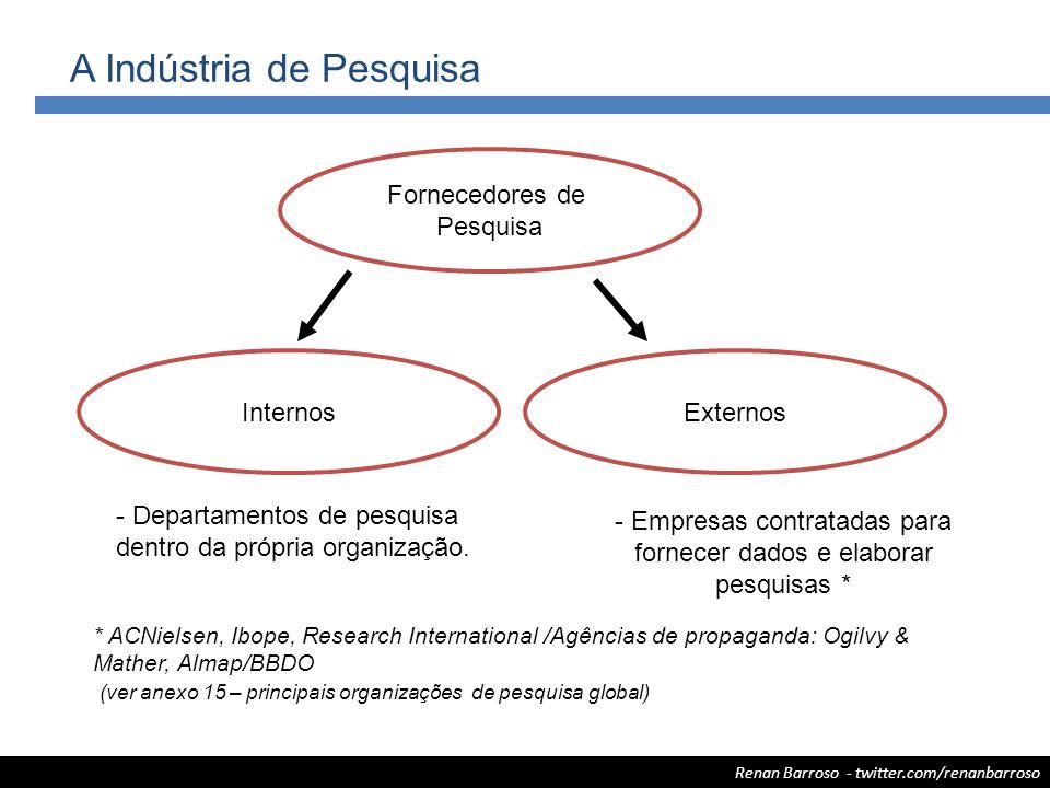 Renan Barroso - twitter.com/renanbarroso A Indústria de Pesquisa Fornecedores de Pesquisa InternosExternos - Departamentos de pesquisa dentro da própr